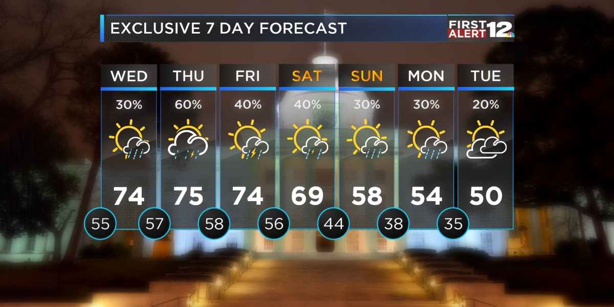 First Alert: Rain chance ramps up Thursday