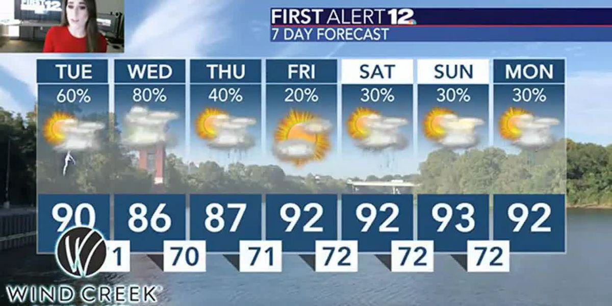 Elevated chance for showers, storms for the next few days