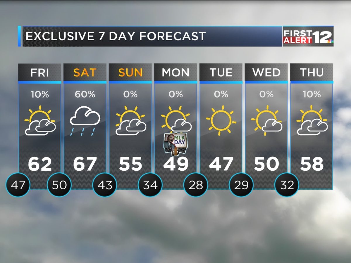 Some rain Saturday, much colder Sunday and beyond