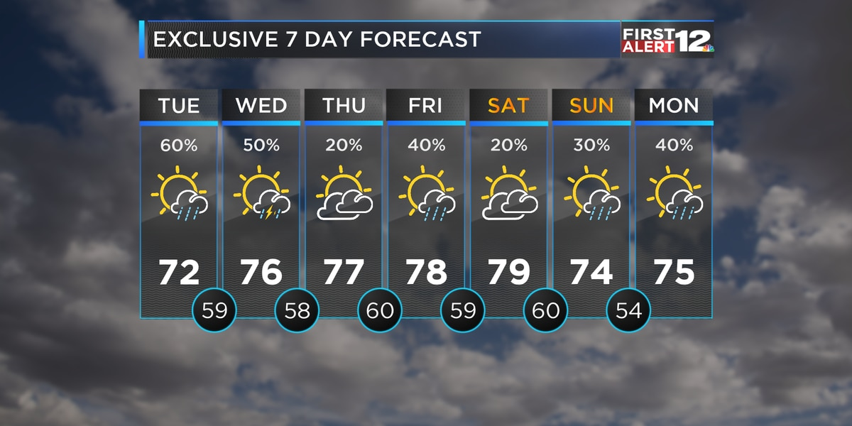 Remains warm all week with hit or miss rain expected