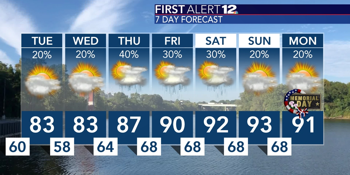 Summer-like pattern to kick off later this week