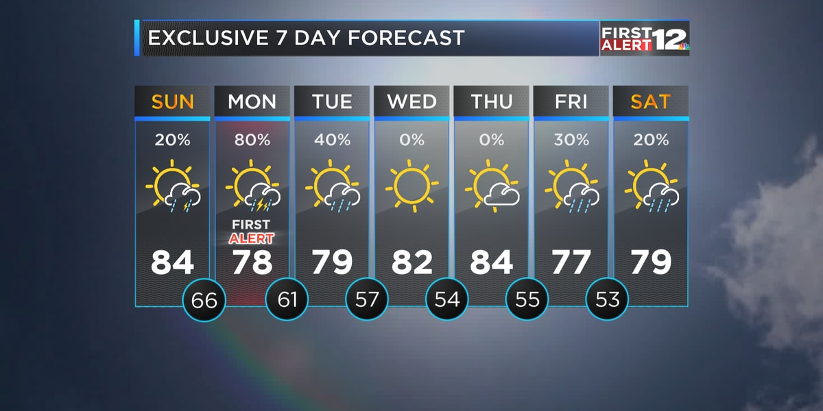 First Alert: Showers, some strong storms return Monday