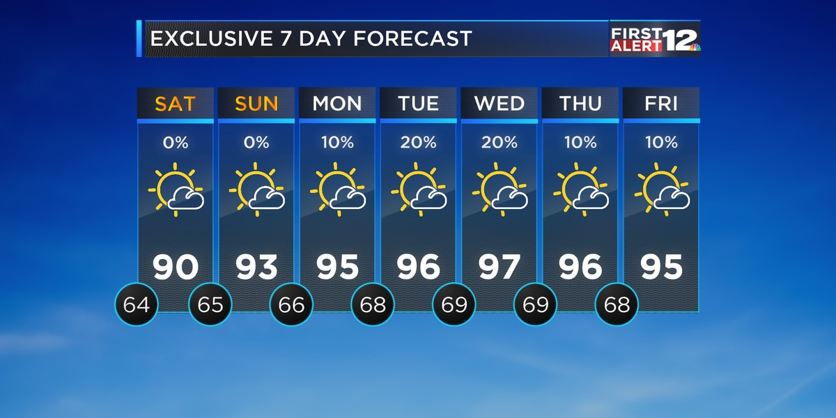 Nice weekend, but heat cranks up again soon