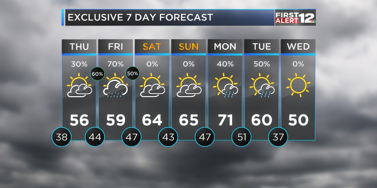 Dry and cool for now, but rain returns late Thursday