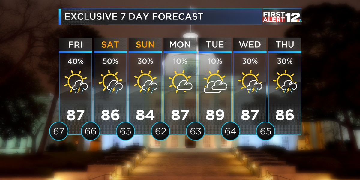 First Alert: Warm with isolated storms into the weekend