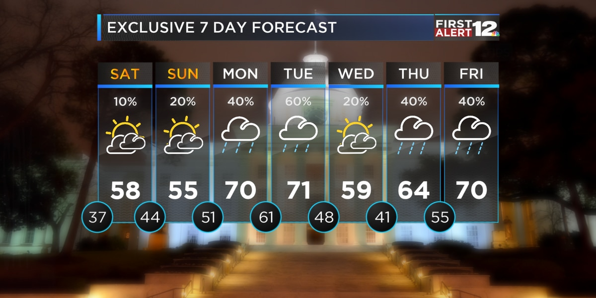 First Alert: Cool weekend, wet weather returns next week