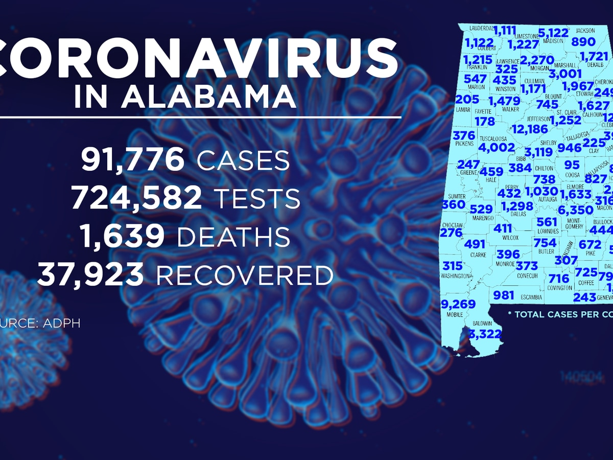 Alabama sees second day below 1,000 new COVID-19 cases