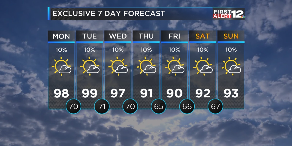 Hot forecast with barely any rain