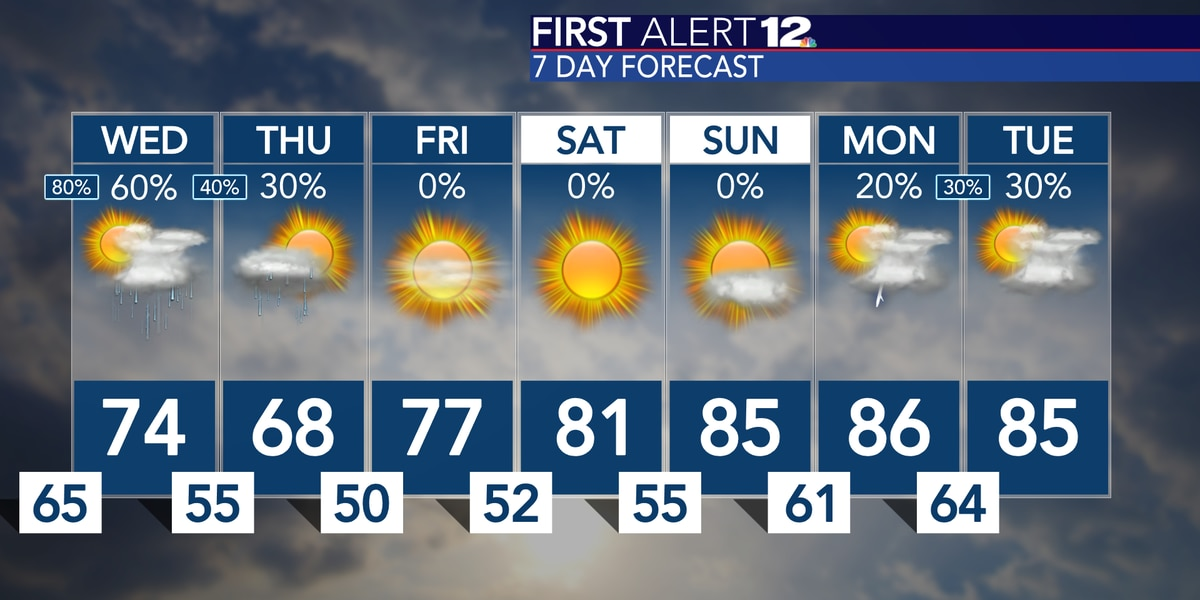 More on/off showers, storms through Thursday
