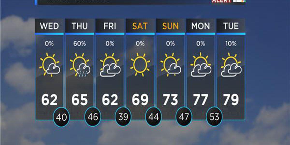 Weather Blog: Sunshine returns for now