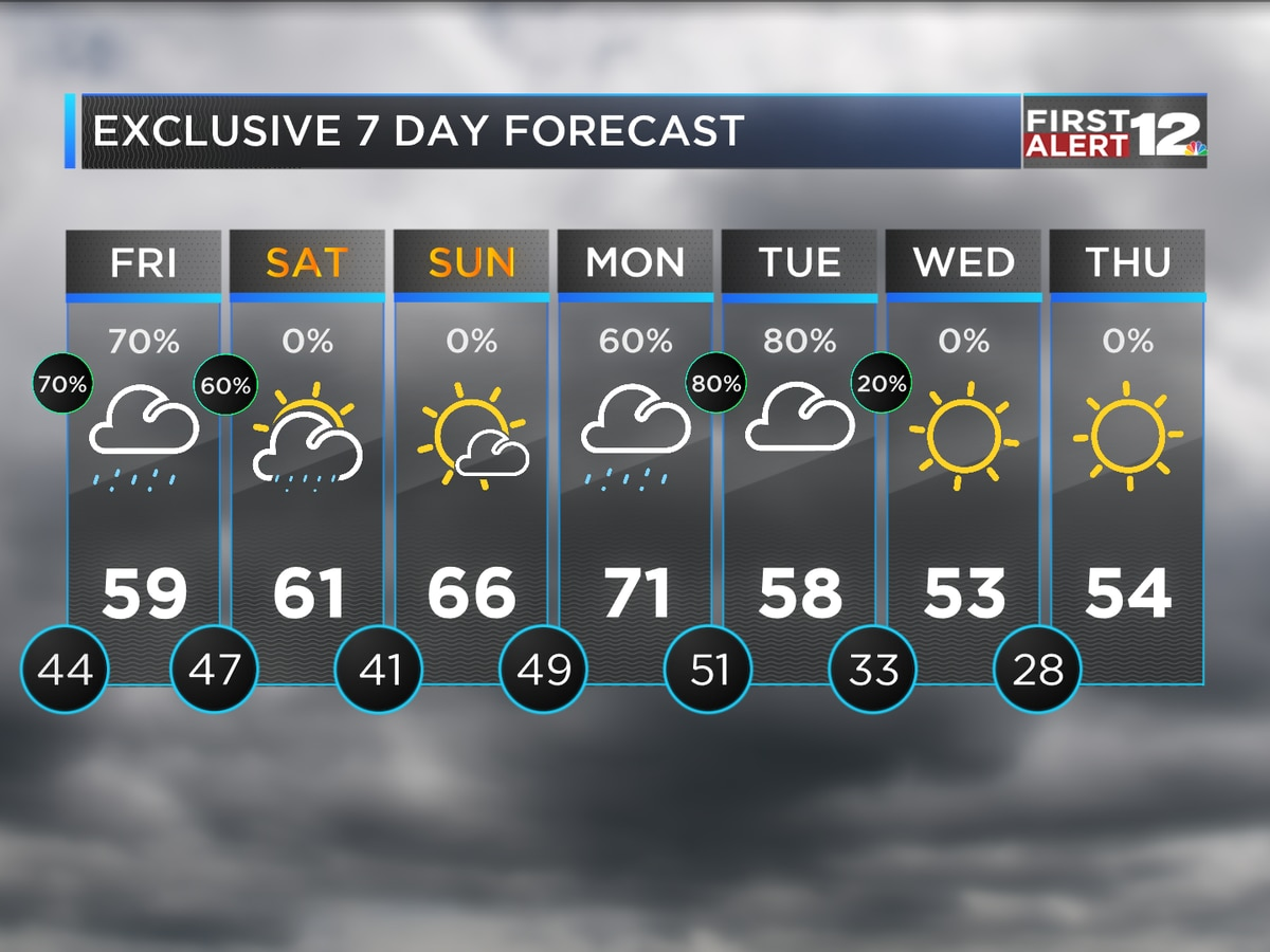 Scattered rain lingers through Friday evening