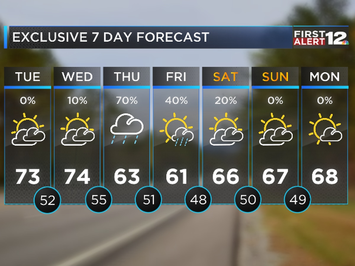 First Alert: Quiet, Fall-like weather expected ahead of late week rain