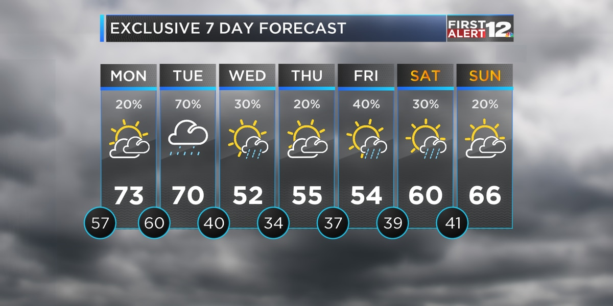 Rain chances have returned for the week