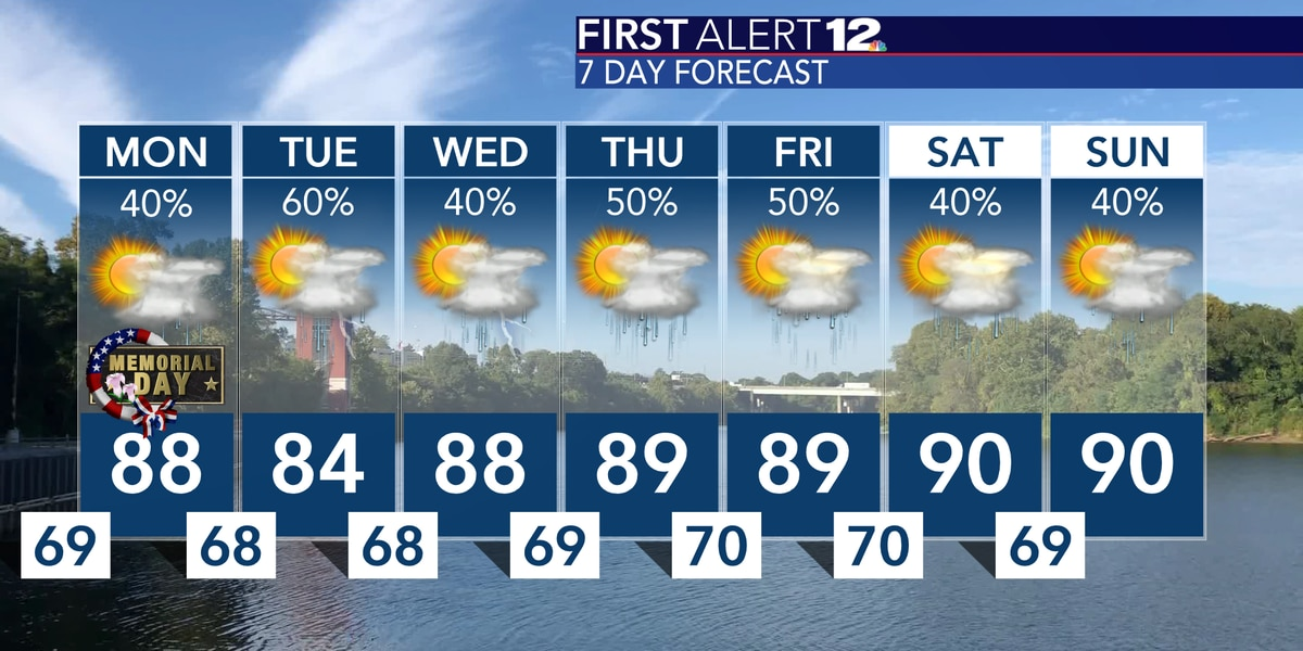 More heat, more humidity, more scattered storms