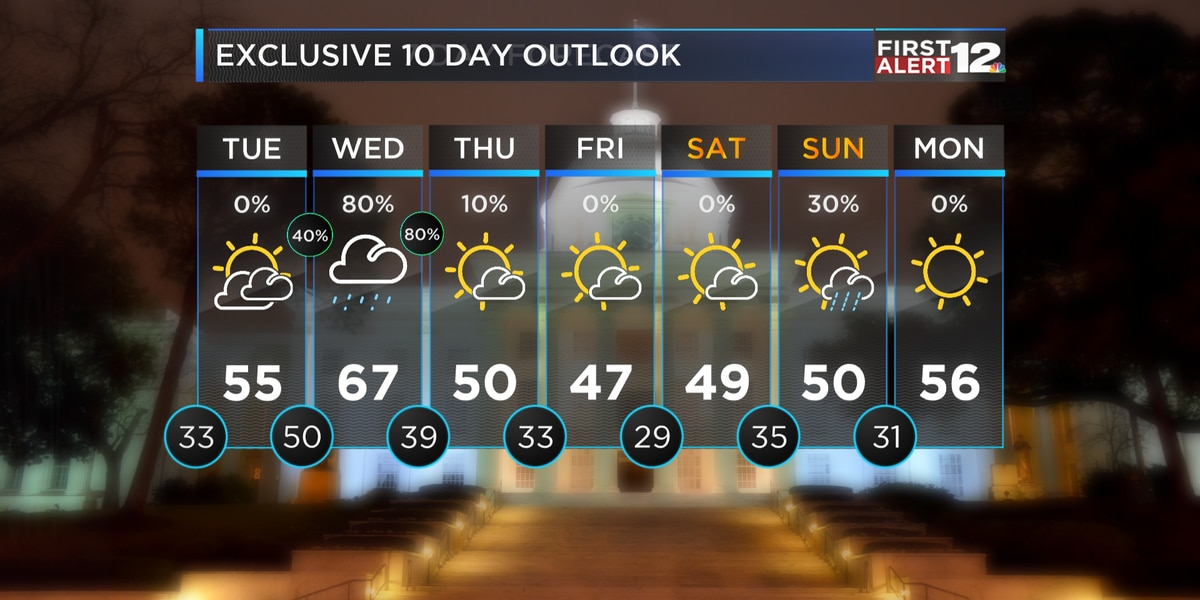 First Alert: Dry for now...