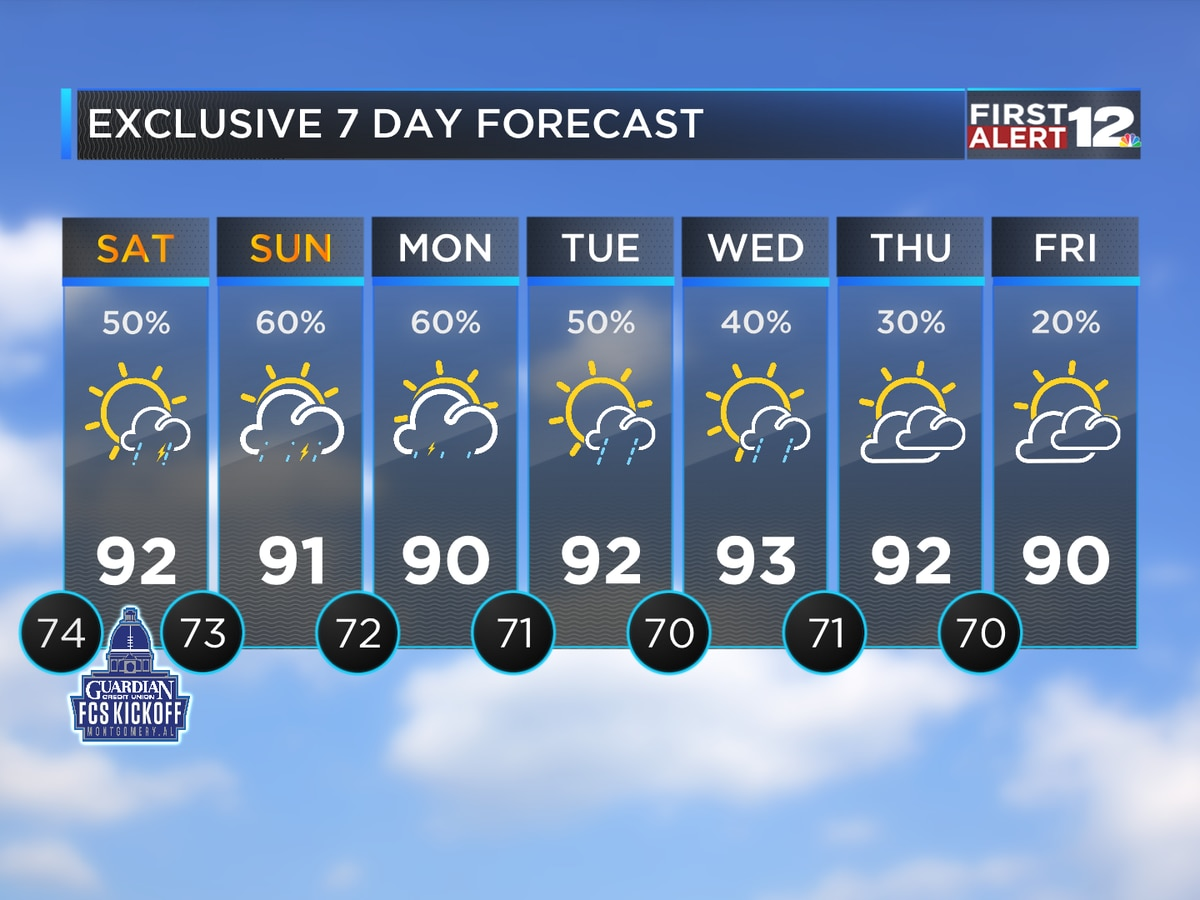 Scattered weekend storms