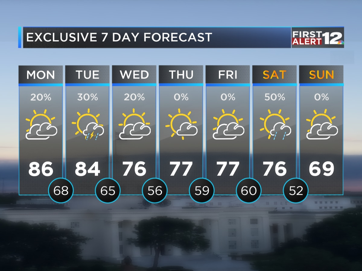 First Alert: Very warm weather today and tomorrow