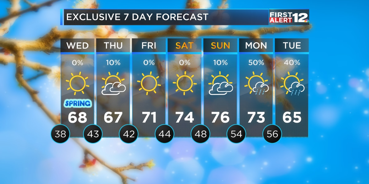 First Alert: What a week!
