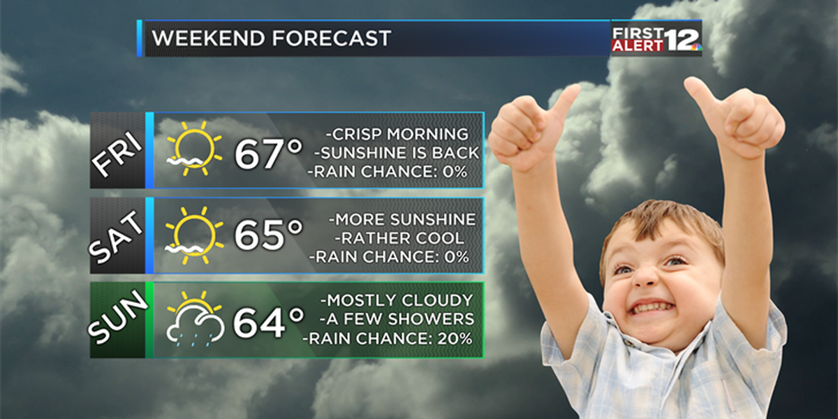 Eric: Weekend weather preview