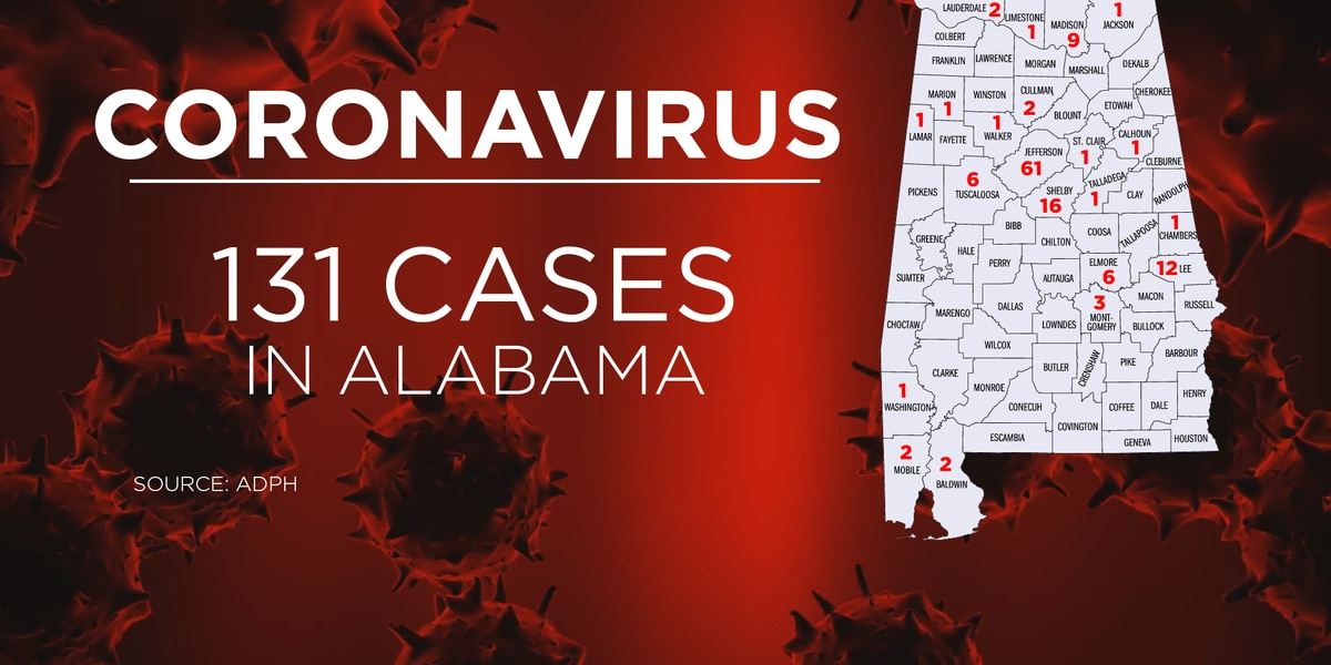 131 confirmed cases of coronavirus in Alabama; Over 1,200 total tested