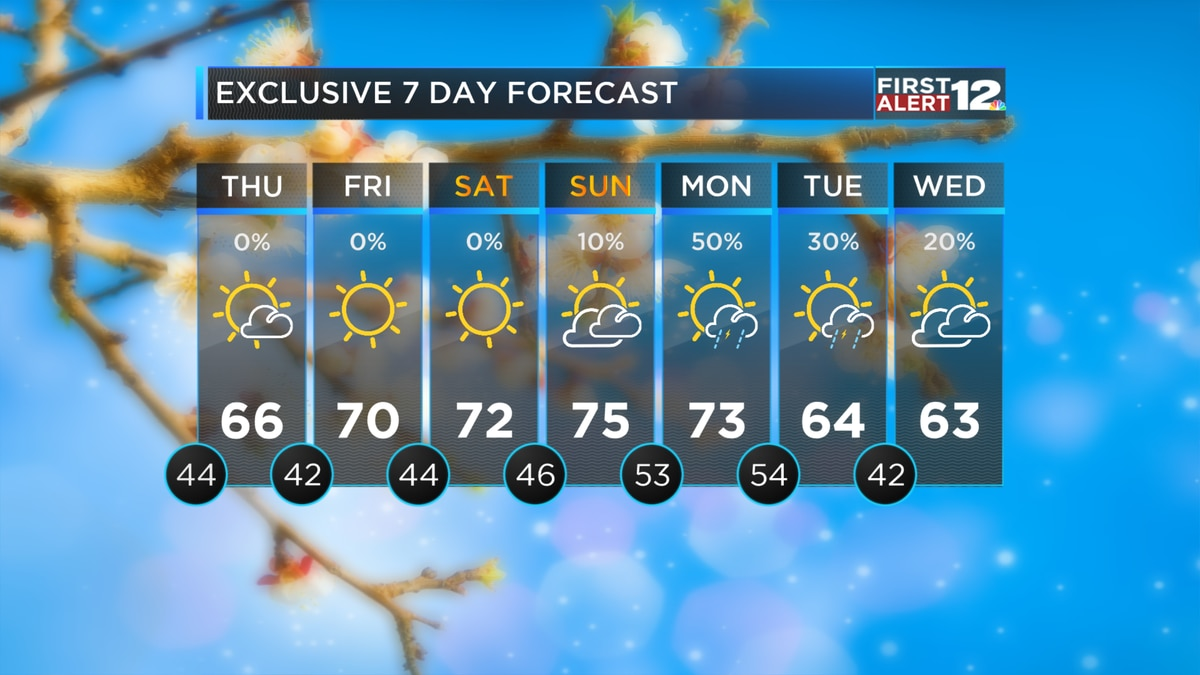 First Alert: Dry Start to Spring