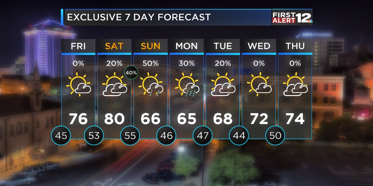 First Alert: A few showers and storms possible this weekend