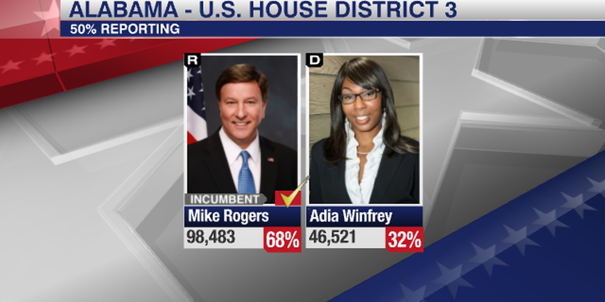 Mike Rogers wins reelection in Alabama U.S. House District 3 race
