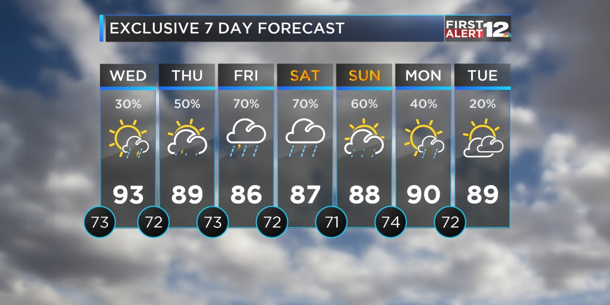 Wetter pattern arrives later this week
