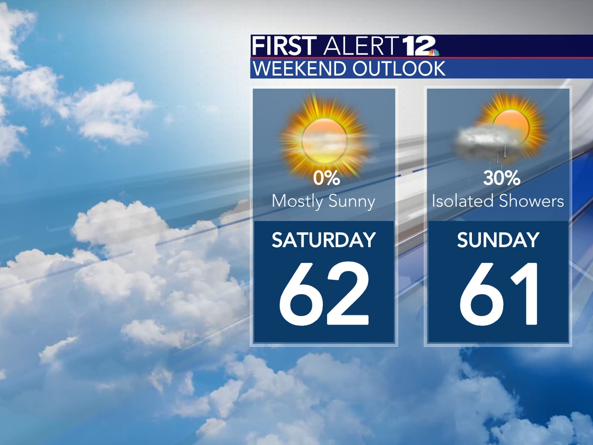 Today is the nicest out of the next several days!