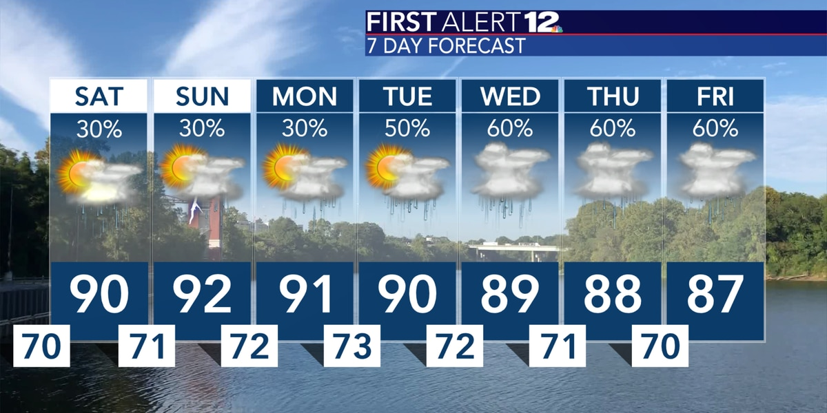 Weekend features typical summer weather