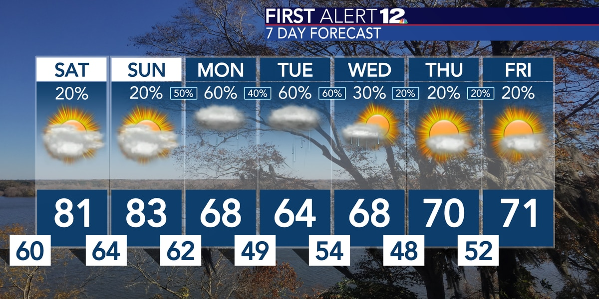 Unseasonably warm weekend, Rain and cooler air return for the workweek