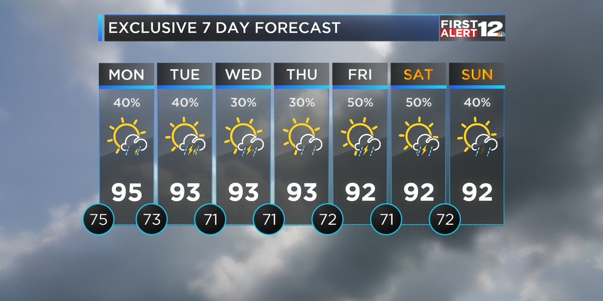 Hot and humid with storms Monday
