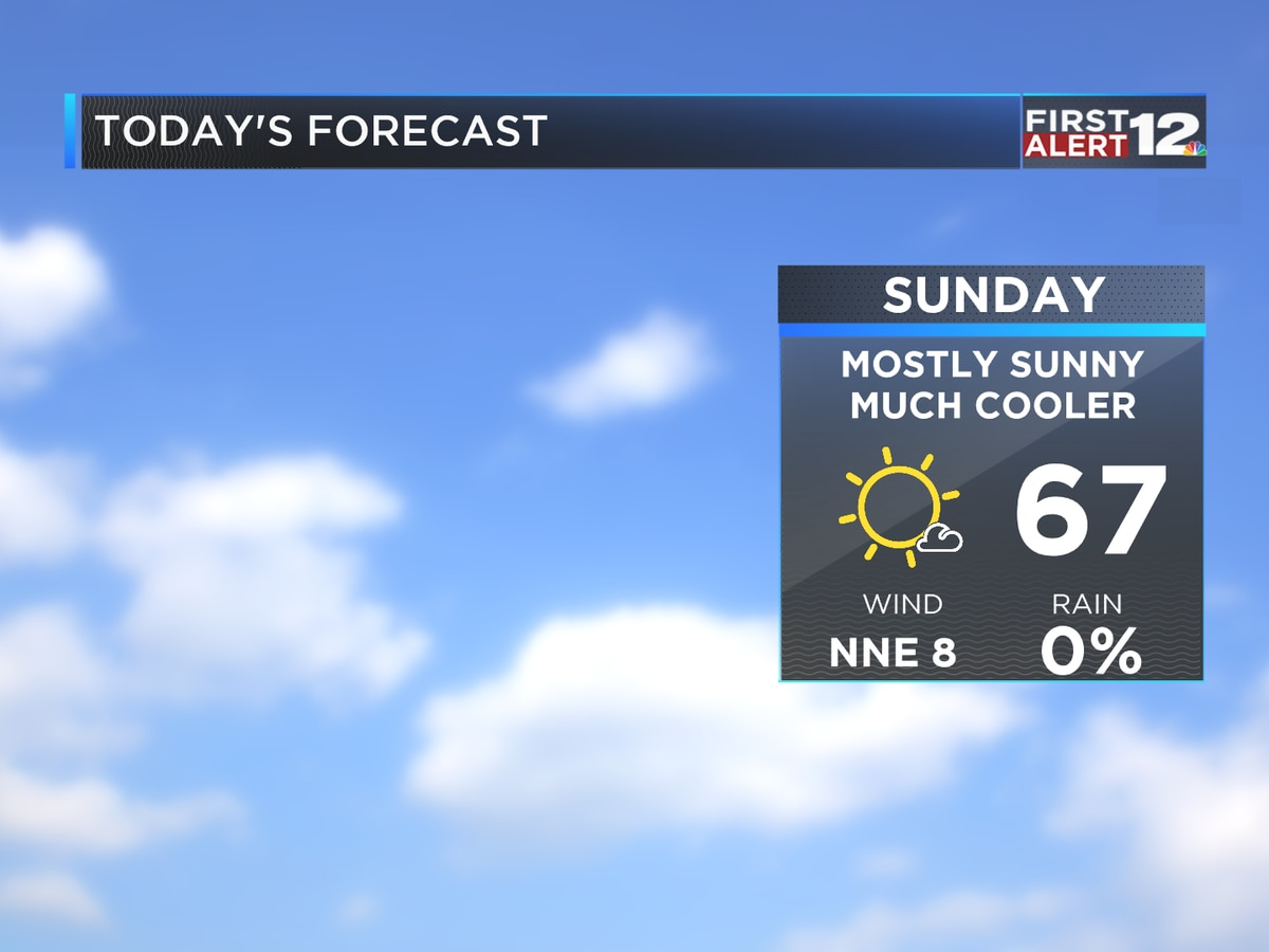 First Alert: Noticeably cooler today