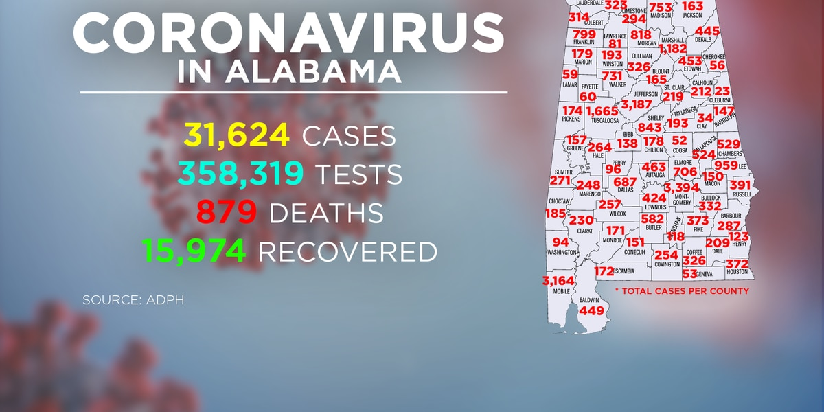 Alabama reports its third-highest day of COVID-19 cases