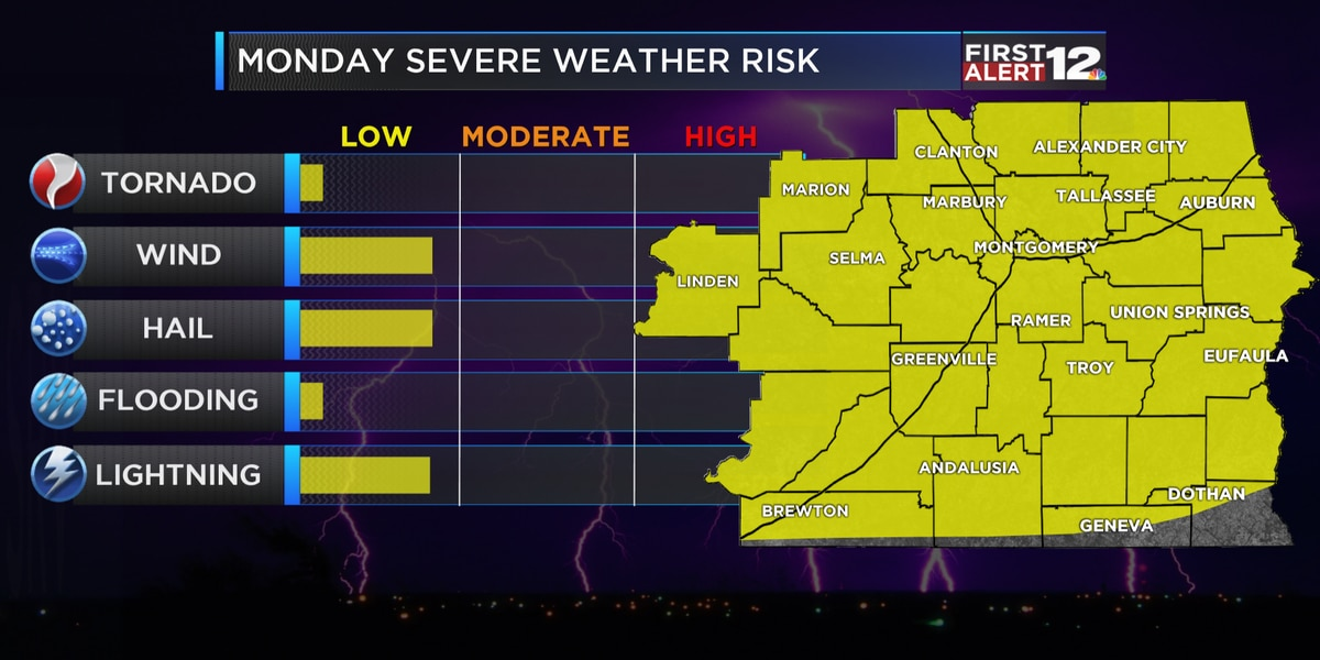 First Alert: Low risk for strong to severe storms Monday
