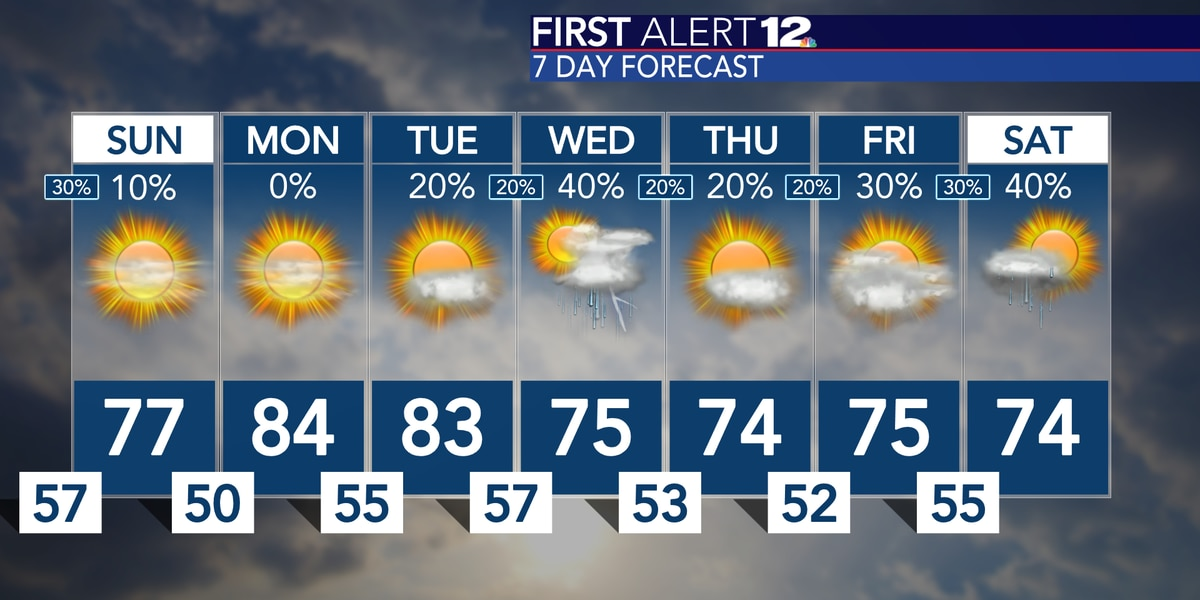 A few showers possible tonight before a dry Sunday