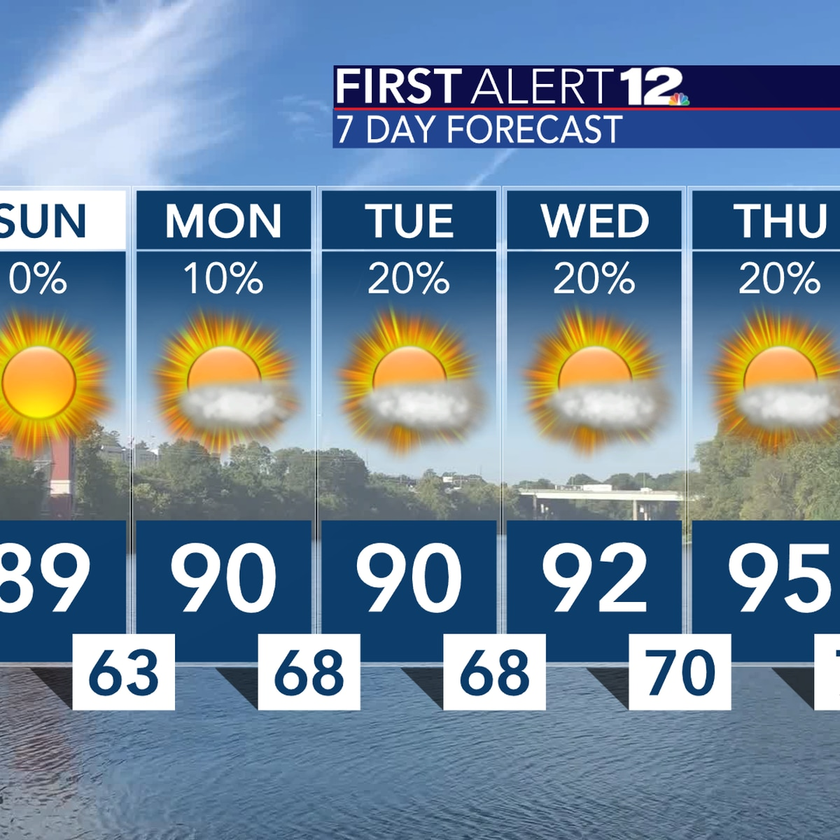 Isolated showers, storms Saturday before Alabama trends drier and hotter