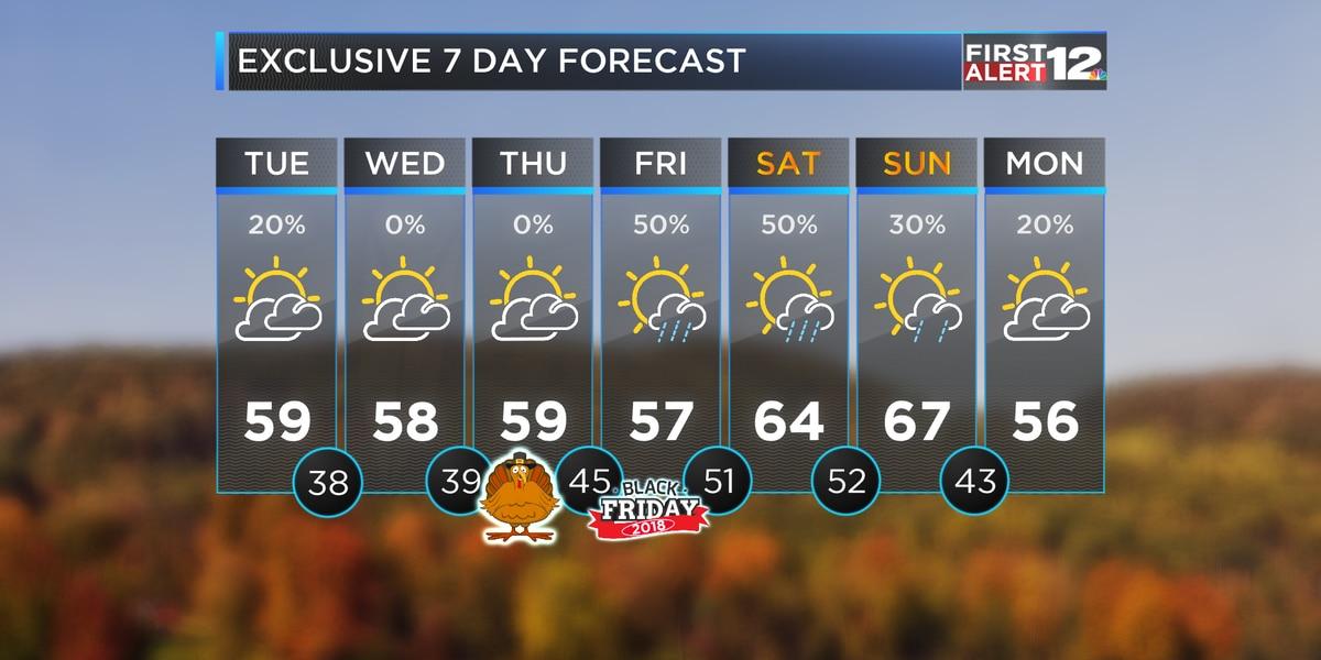 First Alert: Trending dry, cool through Thanksgiving