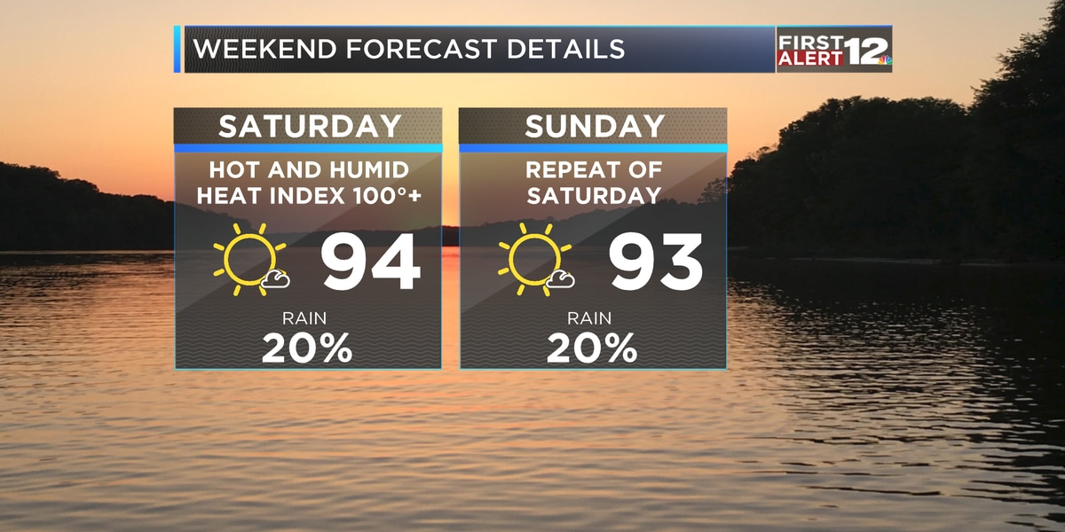First Alert: Above Average Heat Lingers Next Several Days