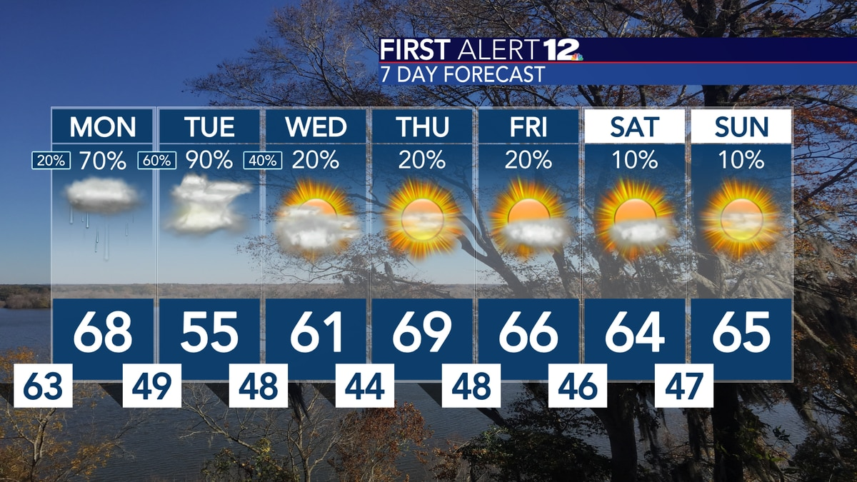 Forecast takes a wetter and cooler turn for the workweek