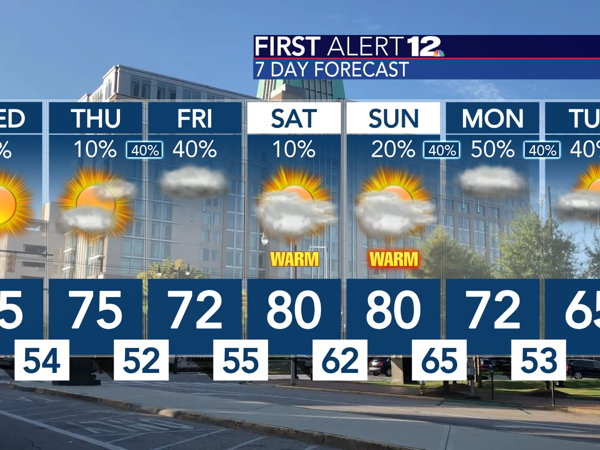 Above average temperatures stick around over the next several days