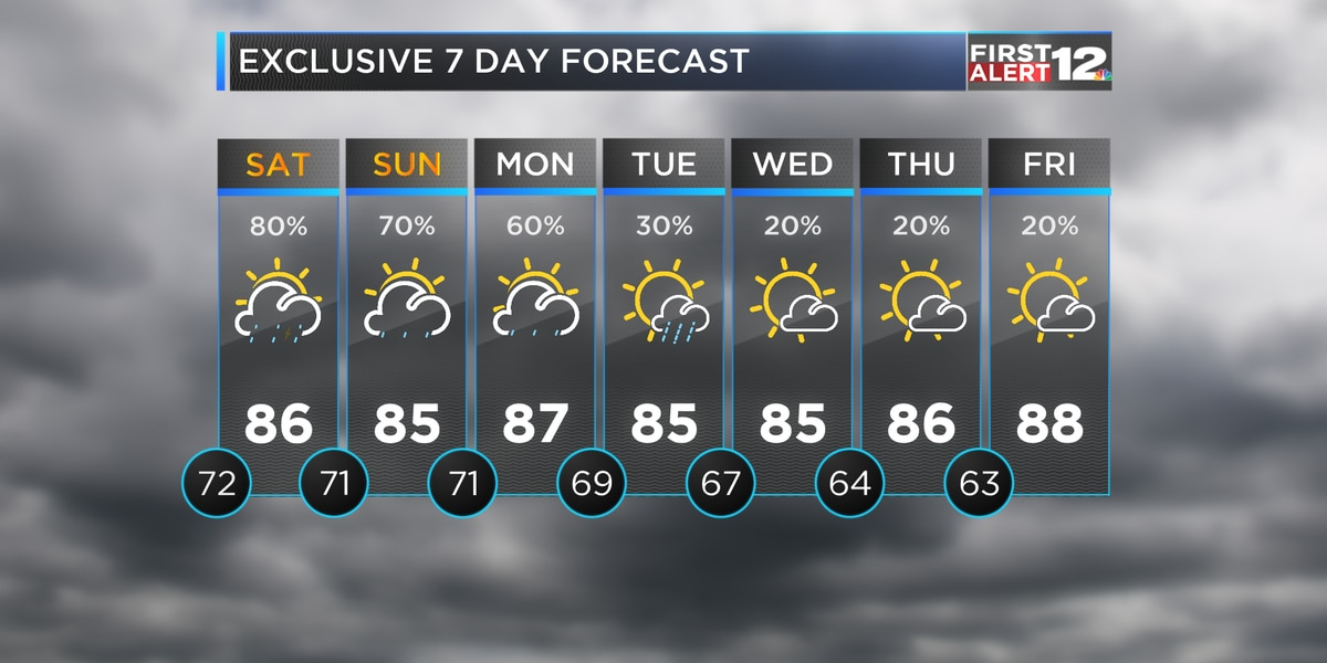 Off-and-on rain for the weekend