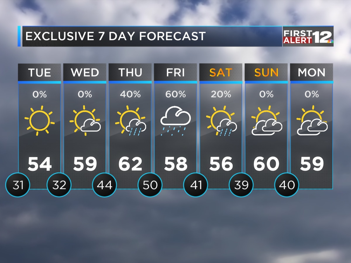 First Alert: Turning sunnier soon, then warmer!