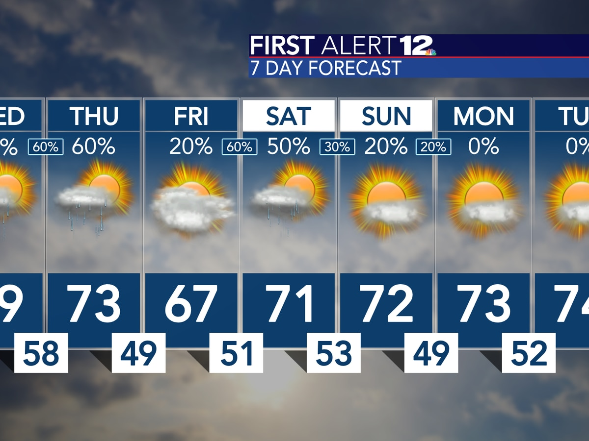 Wet Wednesday, cool and unsettled Thursday and beyond