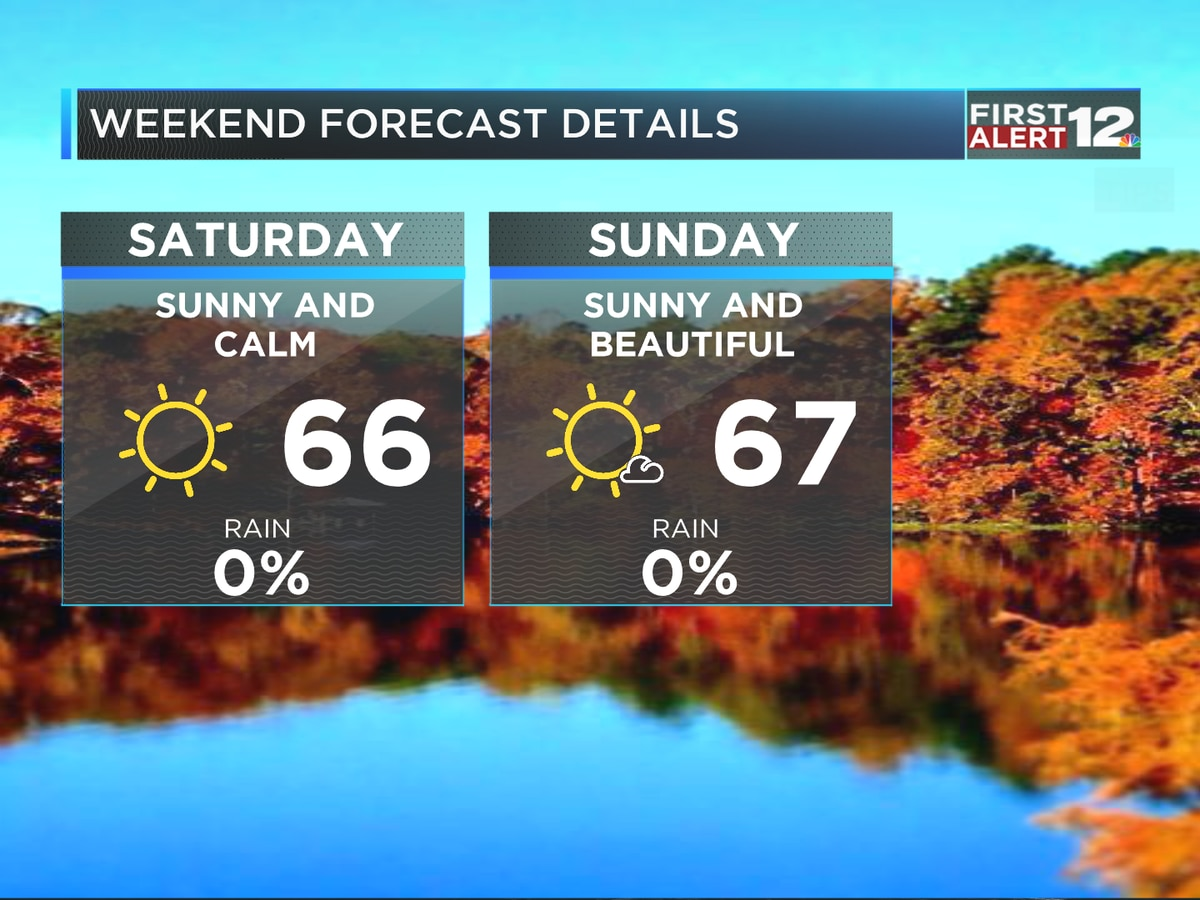 First Alert: Sunny and pleasant weekend