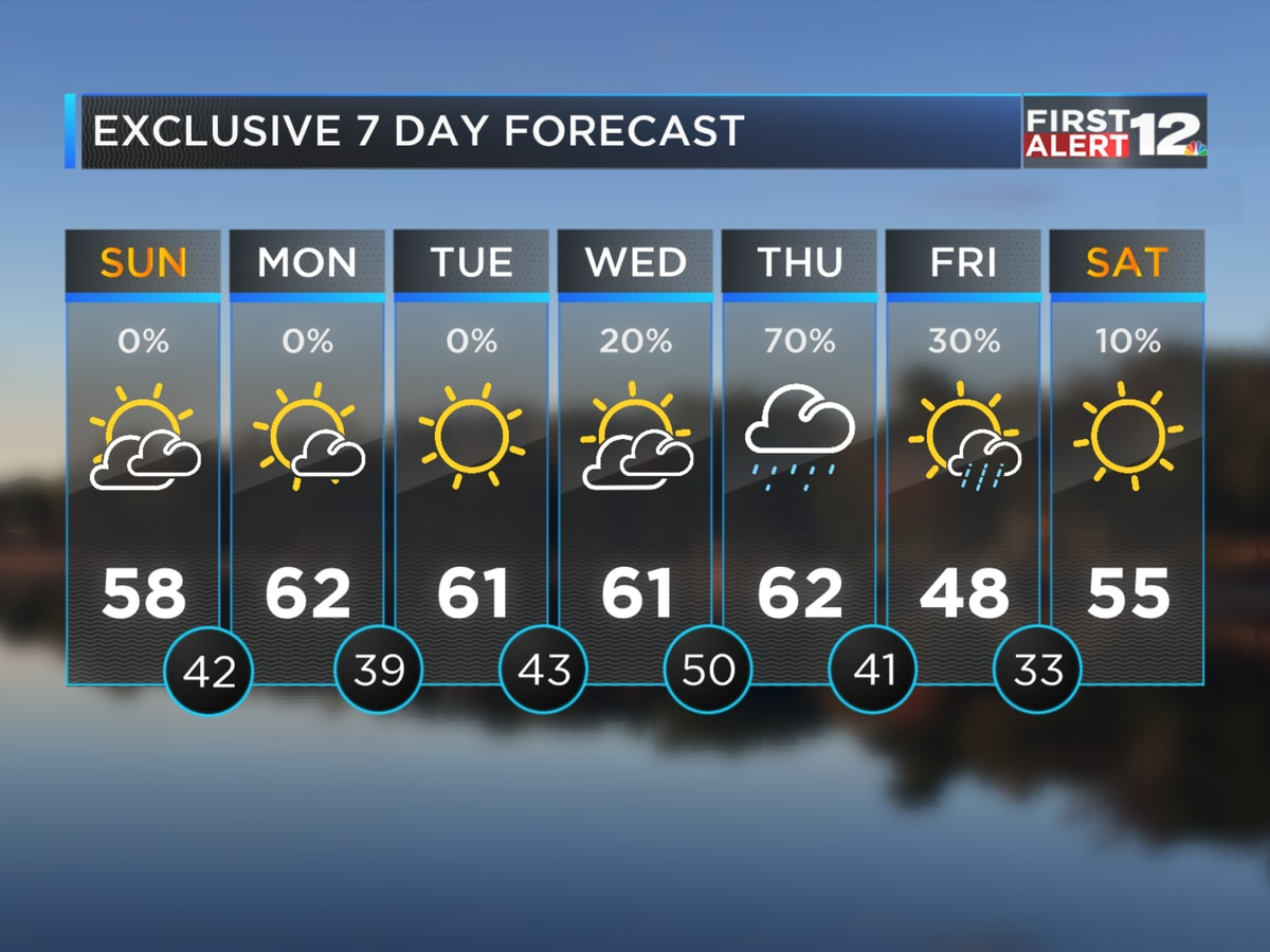 First Alert: Dry weather through mid-week
