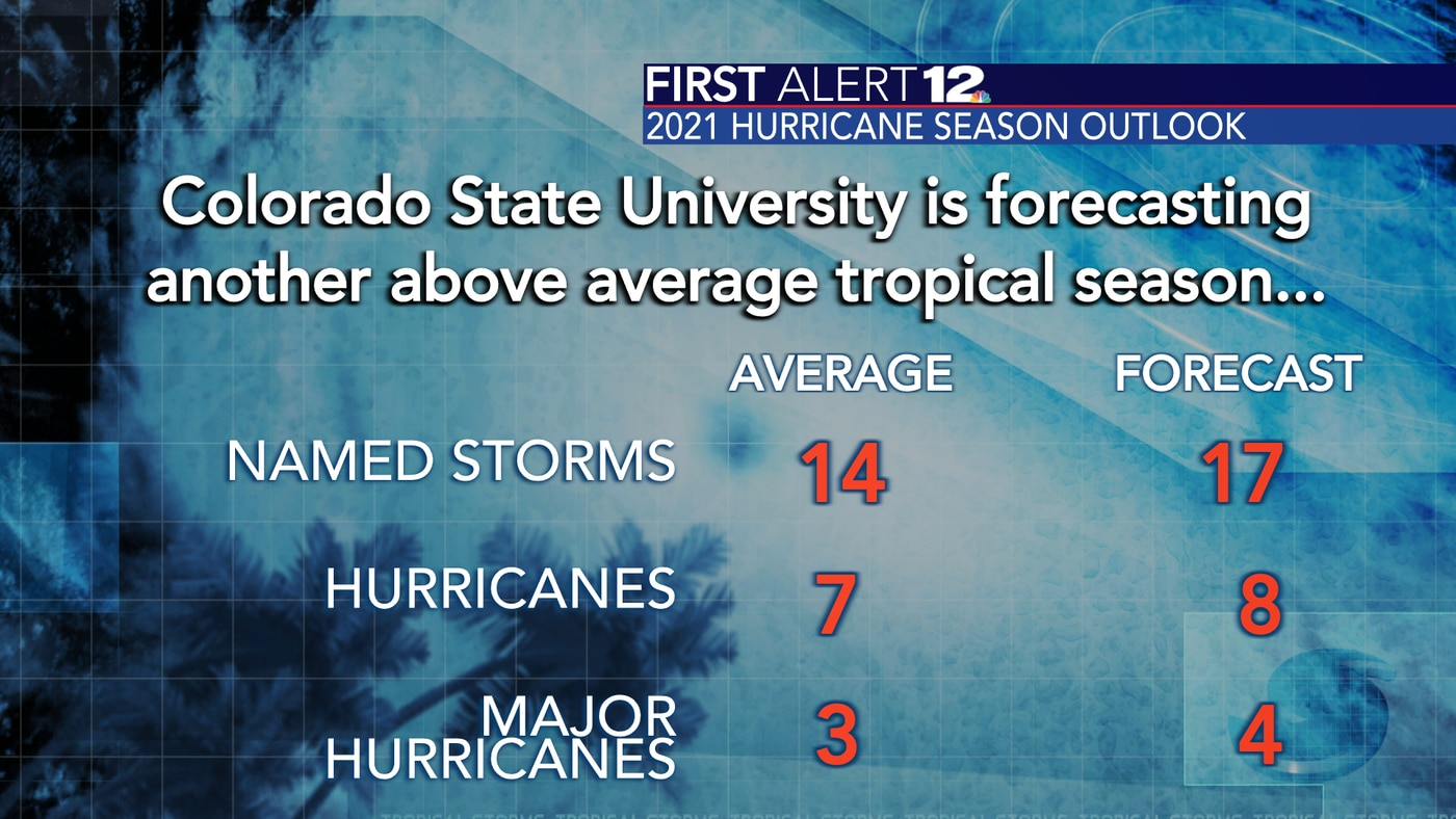 The official outlook for the 2021 hurricane season from Colorado State University calls for an above normal year.