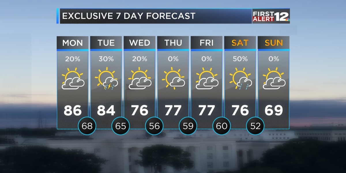 First Alert: Mild Tuesday before cooler air returns