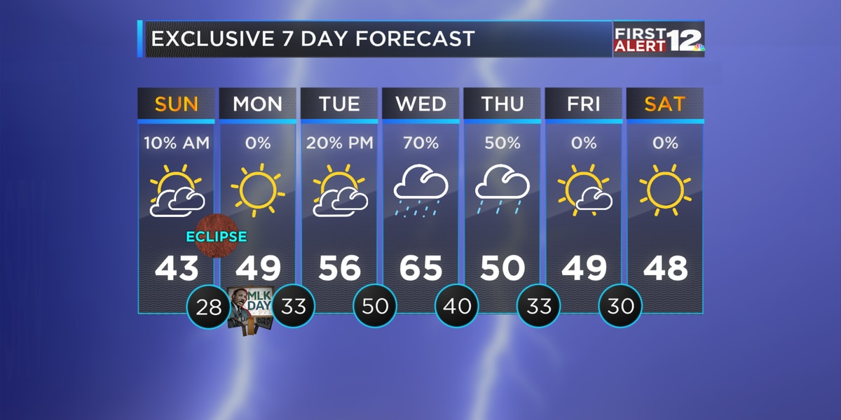 First Alert: Cold and windy Sunday