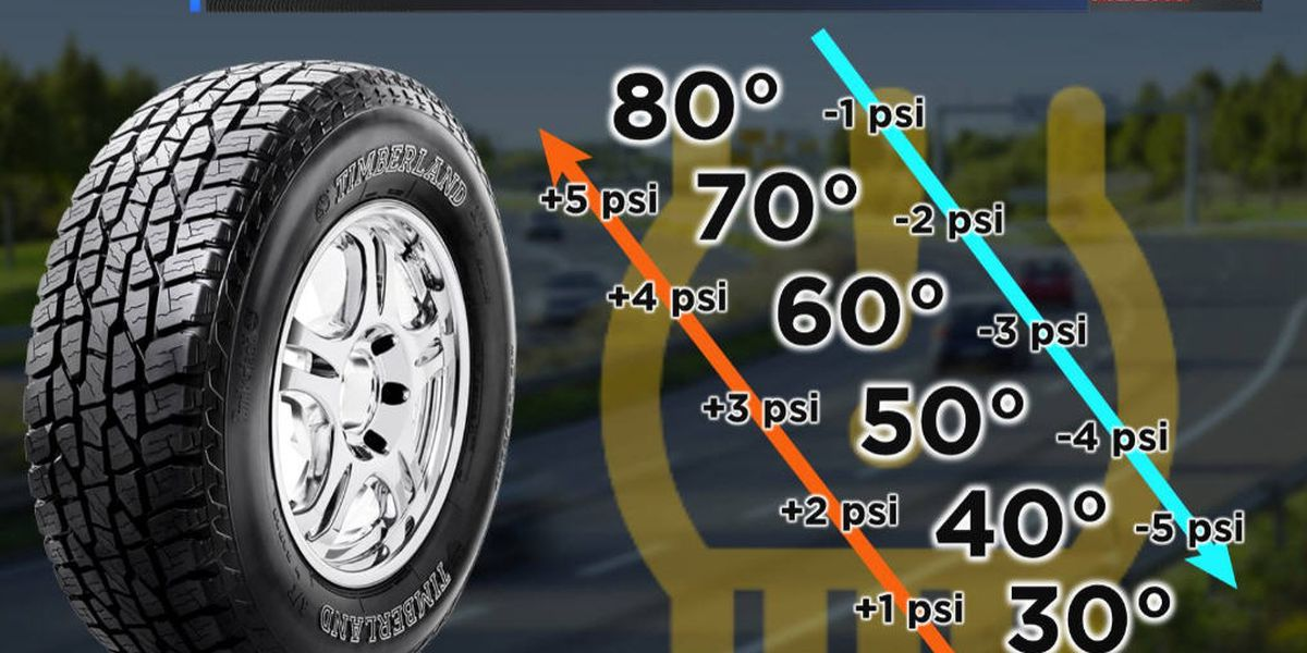 Cold, hard truth: It's time to check your vehicle's tires